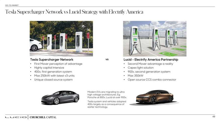 "Will Lucid Have Its Own ""Lucidchargers""? No, And Here's Why"