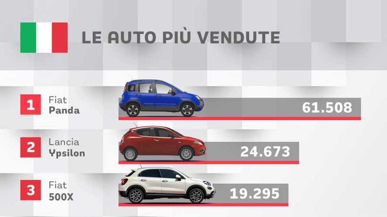 Le auto più vendute in Italia, gennaio-agosto 2020