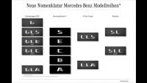 Mercedes-Maybach und neue Namen