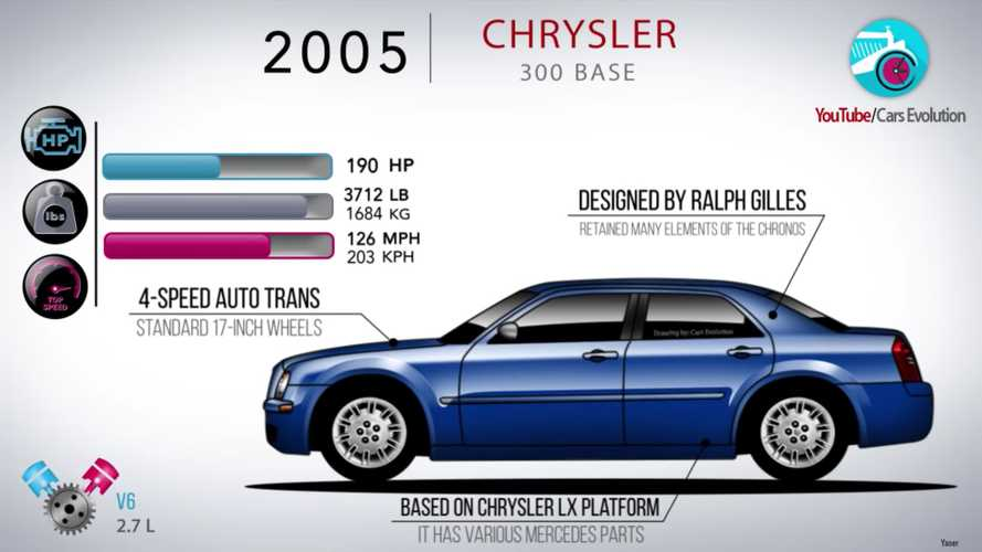 Watch How The Modern Chrysler 300 Has Evolved Over The Years