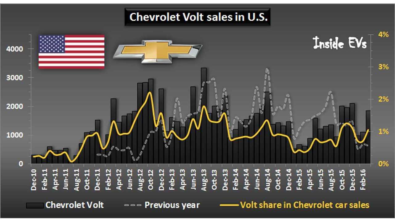 Chevrolet Volt sales in U.S. – Through March 2016