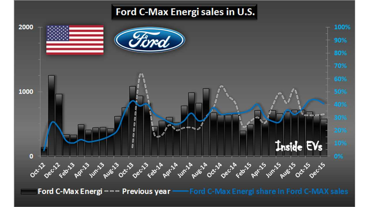 Ford Fusion C-Max sales in U.S. – December 2015