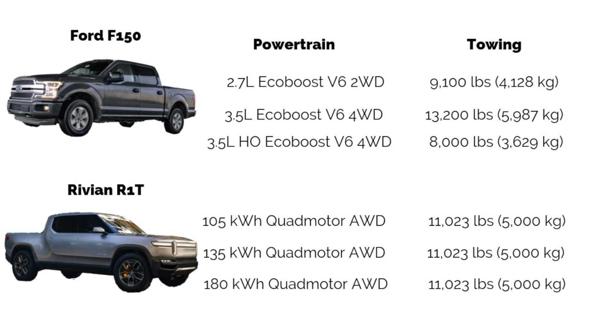 Ford F-150 Versus Rivian R1T Electric Truck: Let's Take A