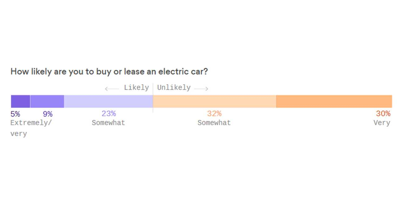 How likely are you to buy or lease an electric car? (Source: Axios)