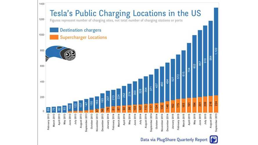 Plugshare: U.S Home To 224 Superchargers & 1,122 Tesla Destination Chargers