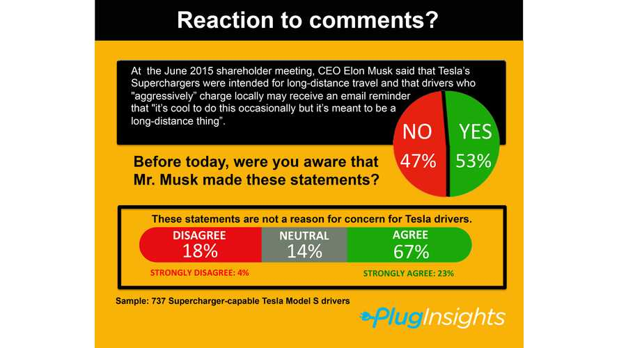 Most Tesla Model S Owners OK With Supercharger Abuse Emails, But Concerned For Future