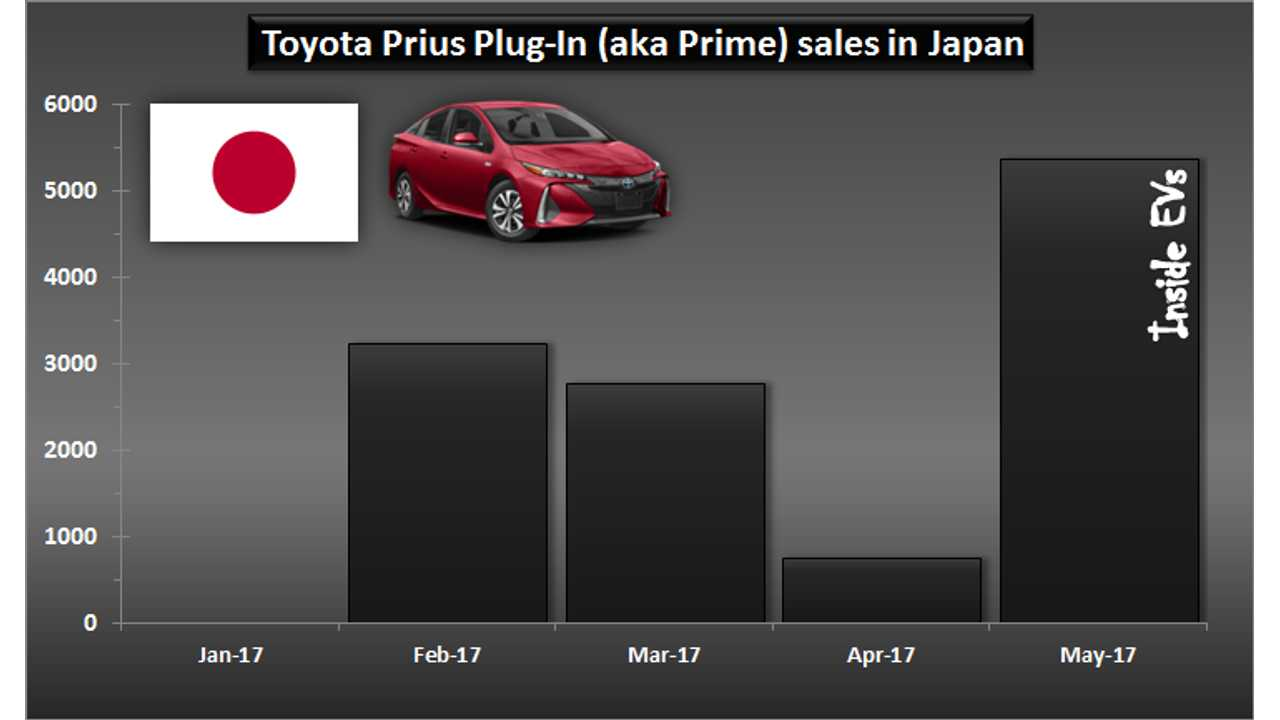 Toyota Prius Plug-In (aka Prime) sales in Japan - May 2017