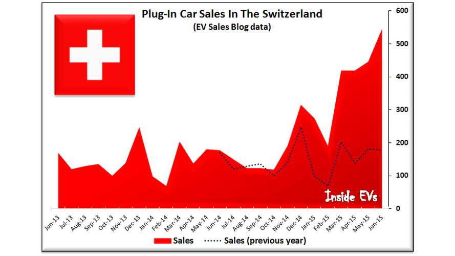 Plug-In Electric Car Sales Outlook For Switzerland