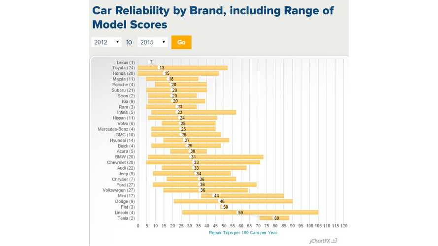 TrueDelta: Tesla Is Least Reliable Automotive Brand - Model S Repair Frequency Is 2 To 3 Times Worse Than Average