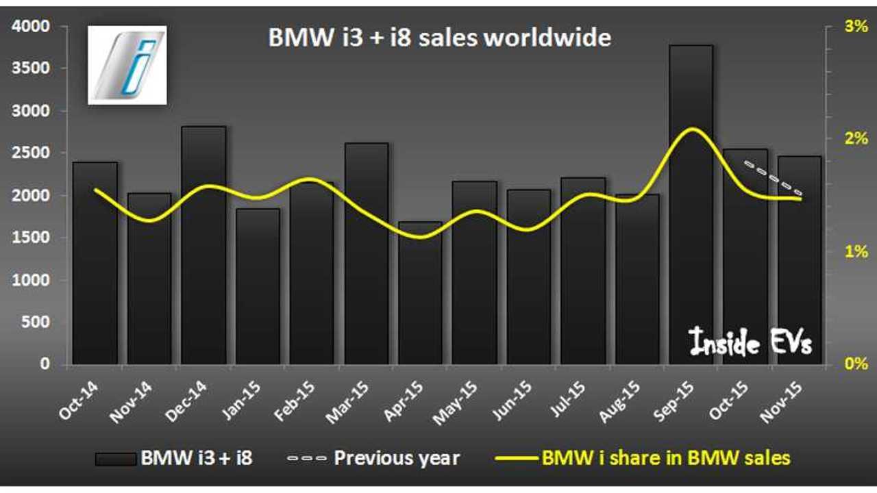 BMW i worldwide sales - November 2015