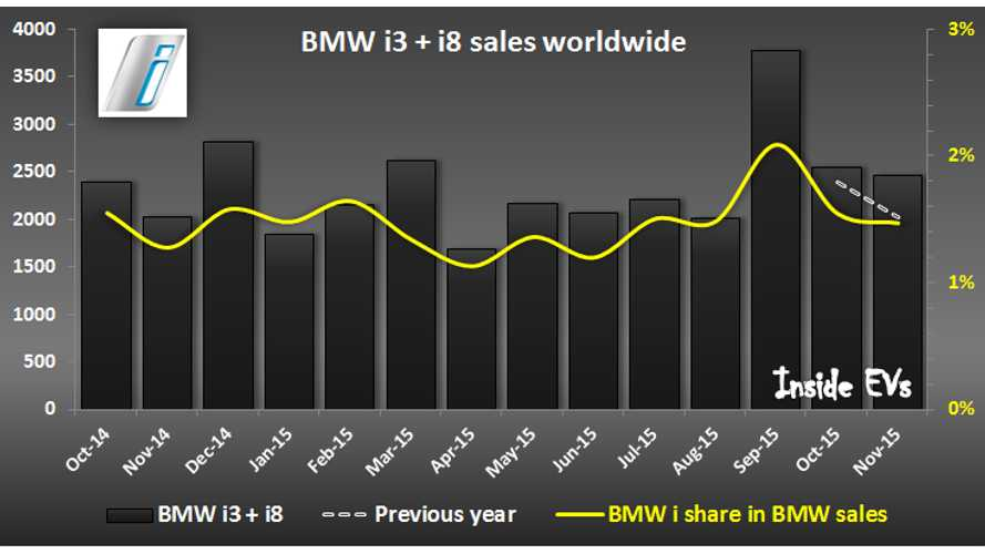 BMW i worldwide sales - November 2015