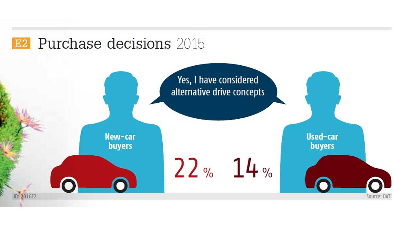 New DAT Survey Shows Increased Consideration Of Plug-In Cars In Germany (via Dat.de)