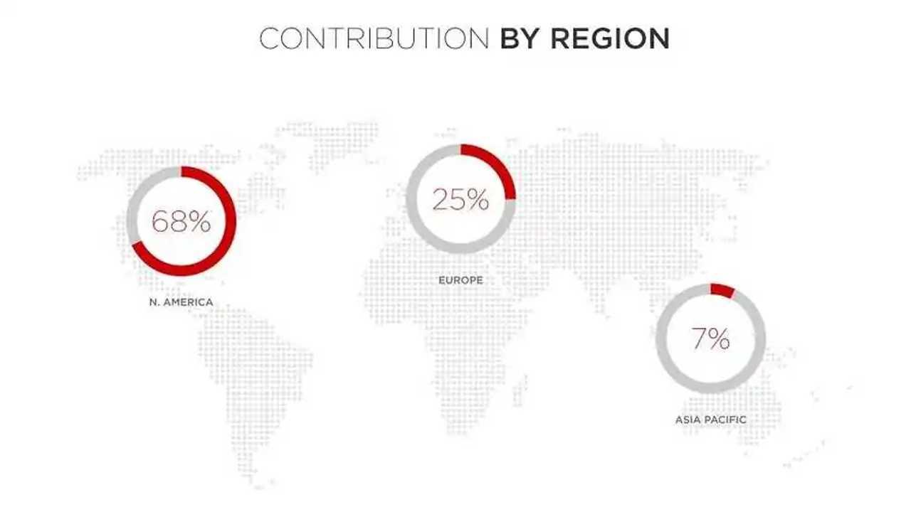 Tesla Model S Miles Driven By Region
