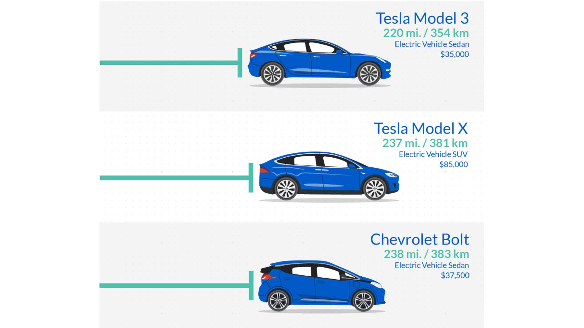 Electric Car Comparison >> 2018 U S Models Bev Range Comparison Infographic