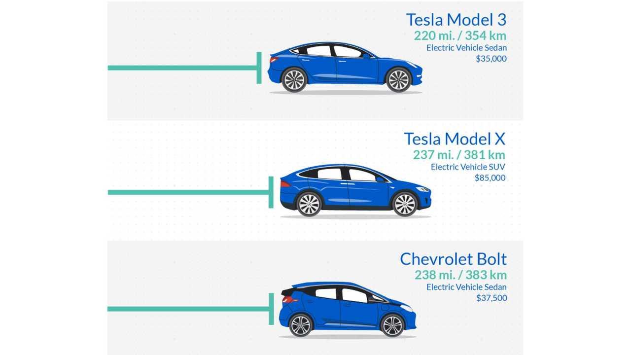 2018 U.S. Models - BEV Range Comparison Infographic