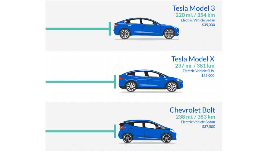 2018 U.S. Models - BEV Range Comparison Infographic