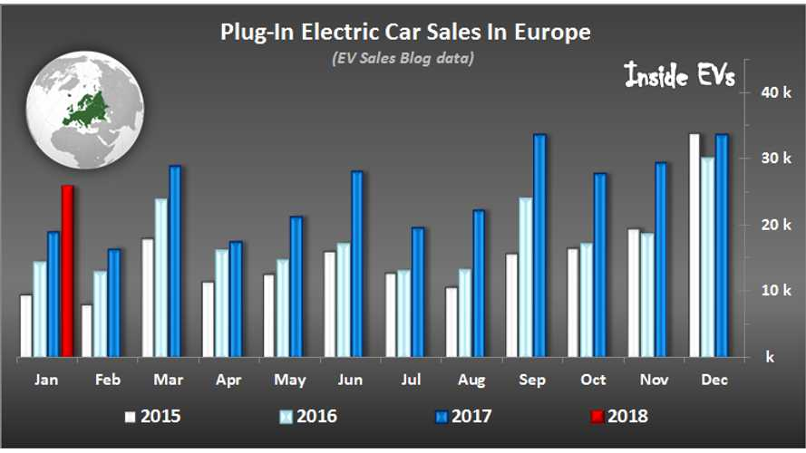 European Plug-In Electric Car Market Expanded By 36% In January