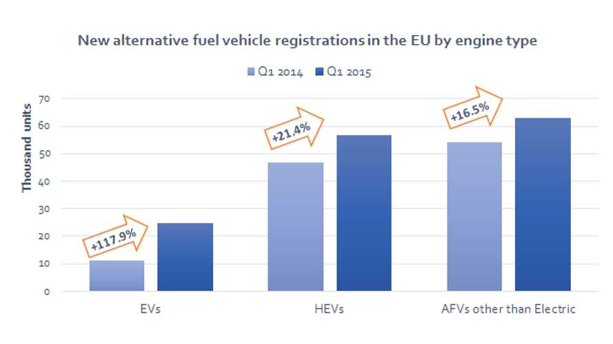 Europe Plug-In Electric Car Registrations More Than Doubled In Q1