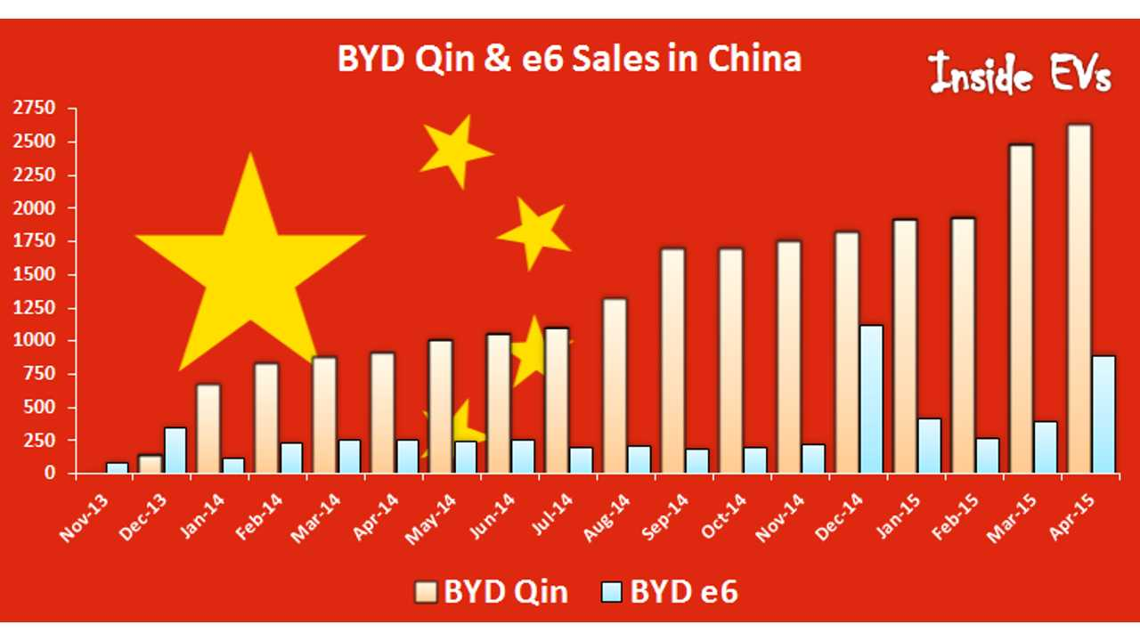 In April BYD Sold Record High 3,500 Plug-In Electric Cars In China