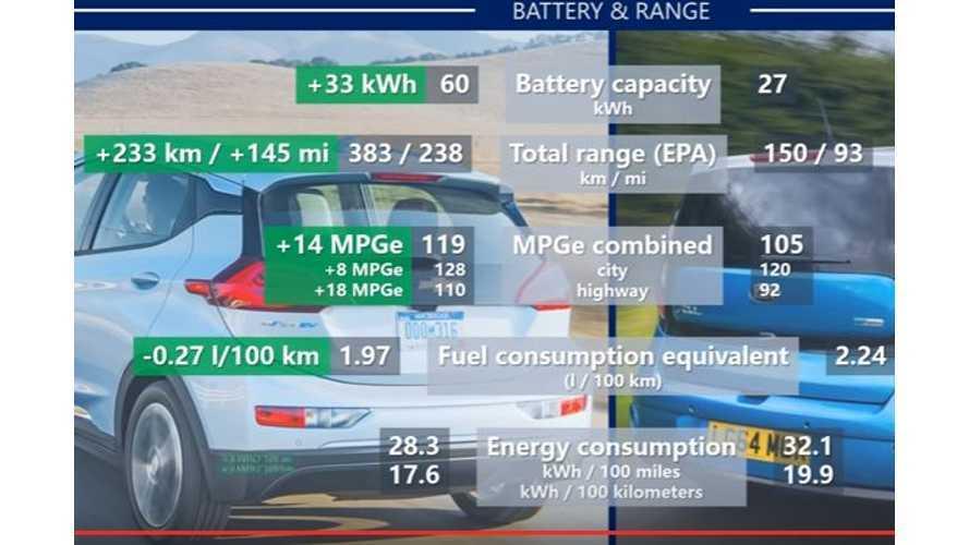 Chevrolet Bolt Compared To Kia Soul EV - Video