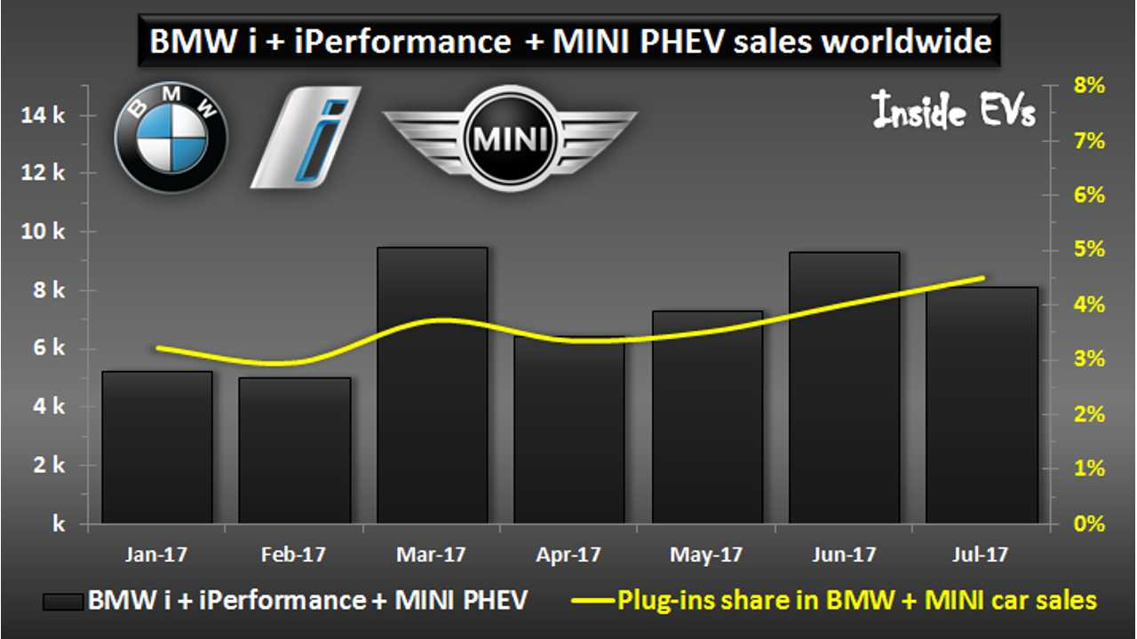 Sales of BMW Group Plug-Ins Top 50,000, Plug-In Share Reaches 4.5%
