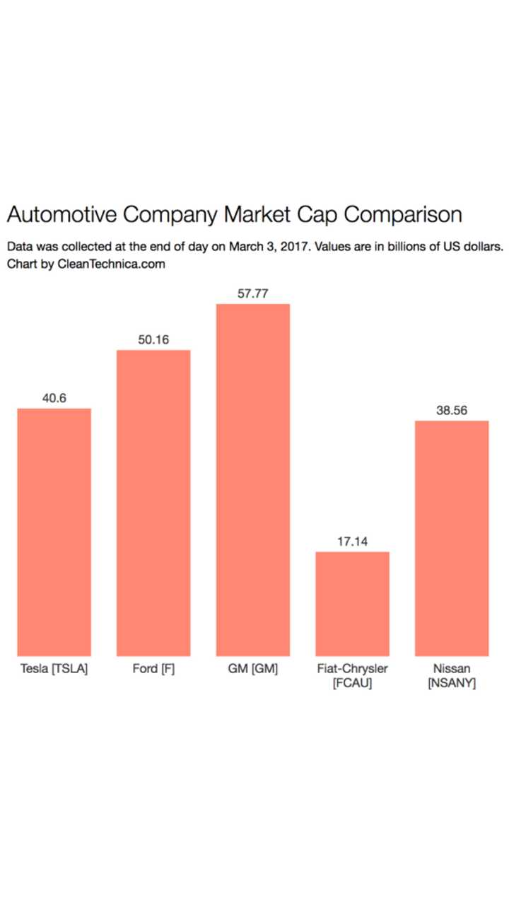<em>Market cap comparison as of March 3rd between Tesla, Ford, GM, Fiat-Chrysler, and Nissan; values are in billions of dollars (Source: <a href=