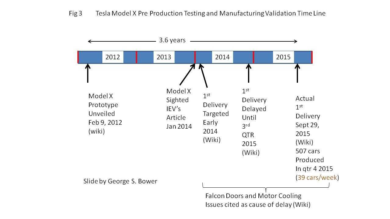 Model X Pre-Production Testing took 3.6 years