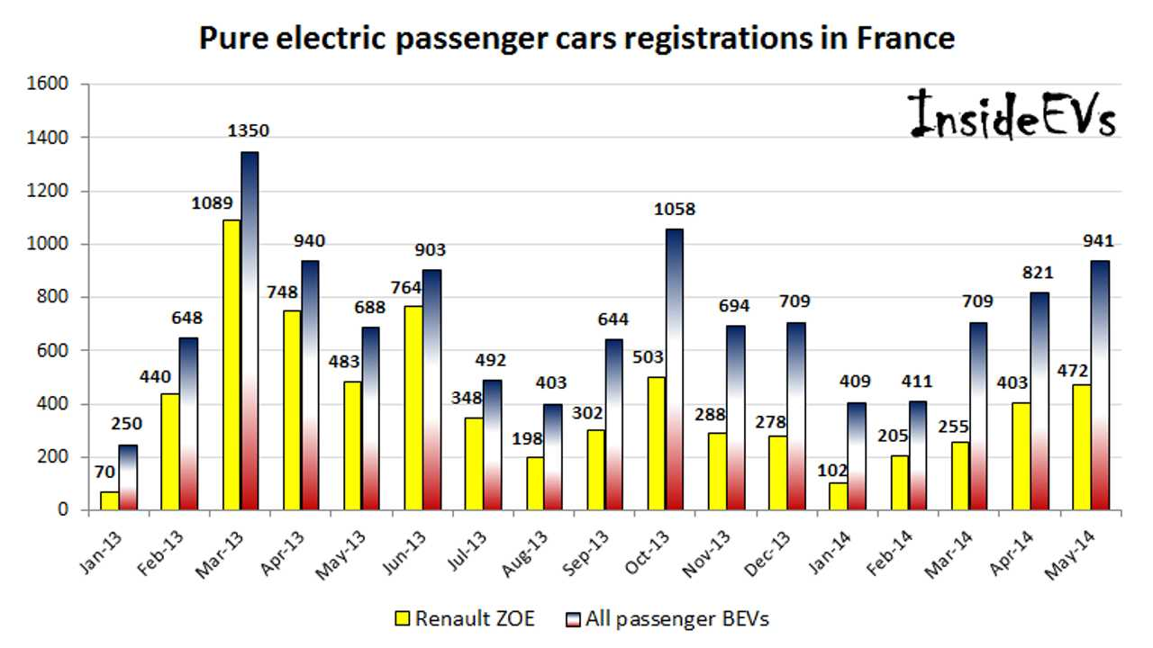 France Pure Electric Vehicle Sales Report May 2014