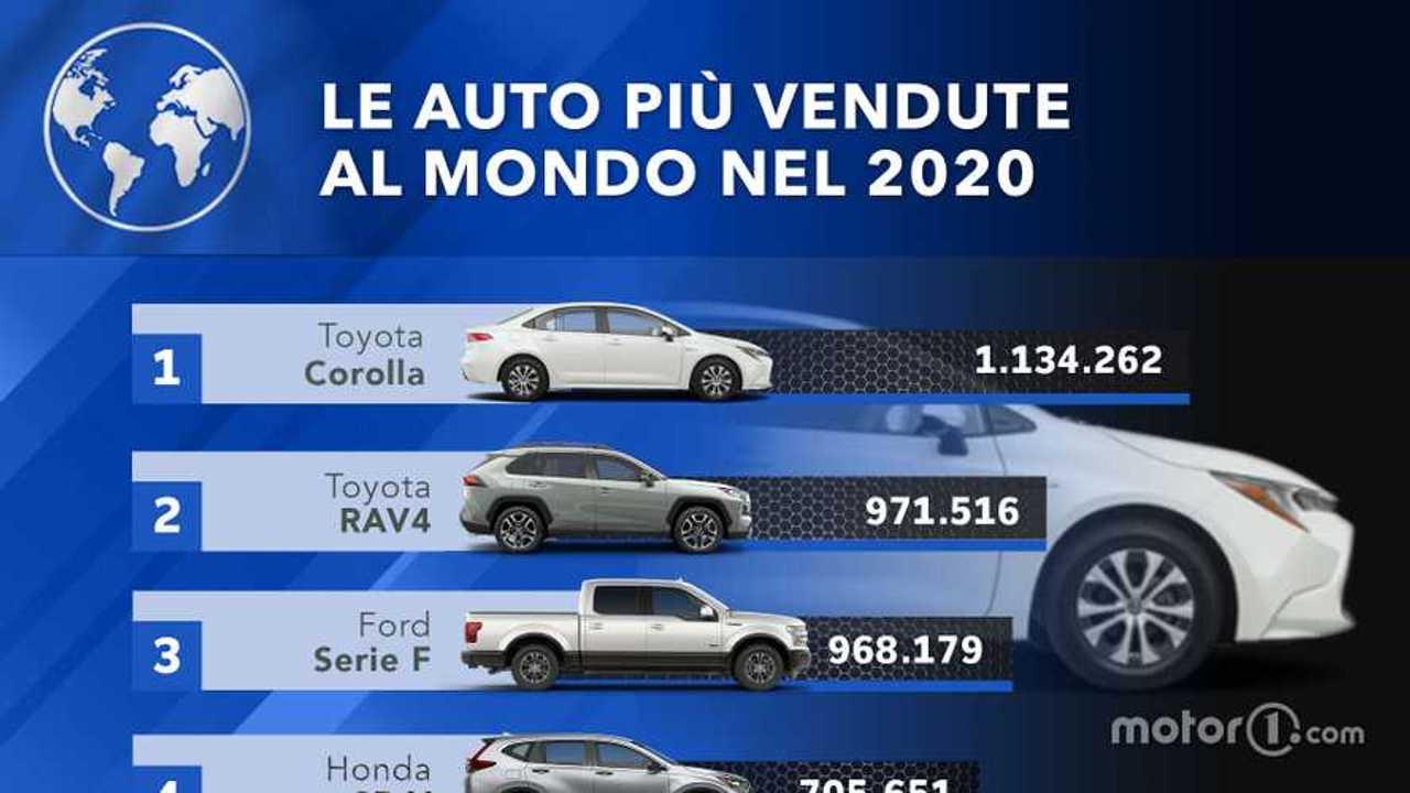 Le auto più vendute nel mondo, la Top Ten 2020