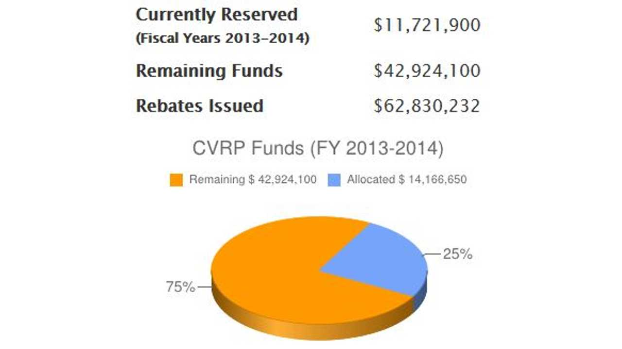 California's Clean Vehicle Rebate Project Receives $44.5 Million in Additional Funds