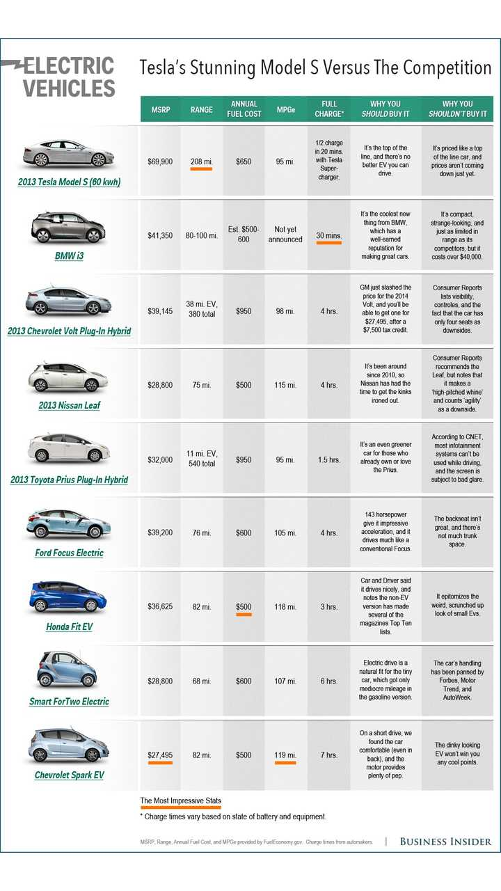 Business Insider Compares Tesla Model S to 9 Other Plug-In Vehicles