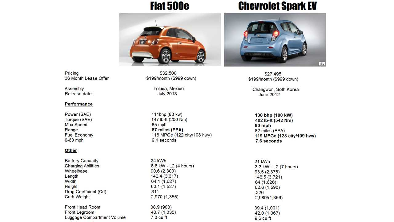 Both Lease For Only 199 Per Month