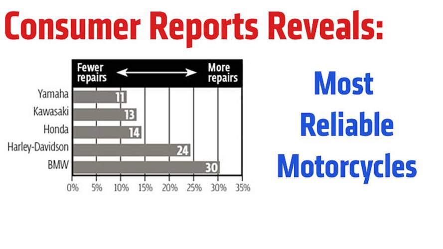 Consumer Reports Reveals Most Reliable Motorcycles