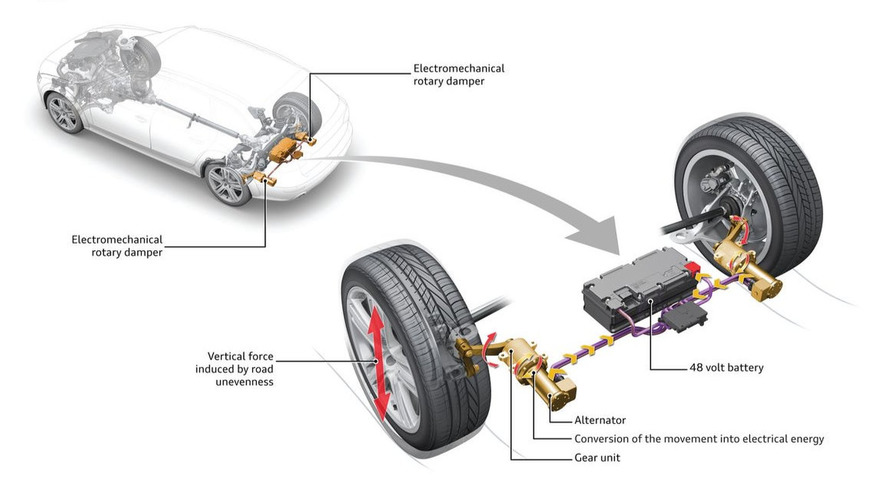 Audi reveals energy capturing suspension technology