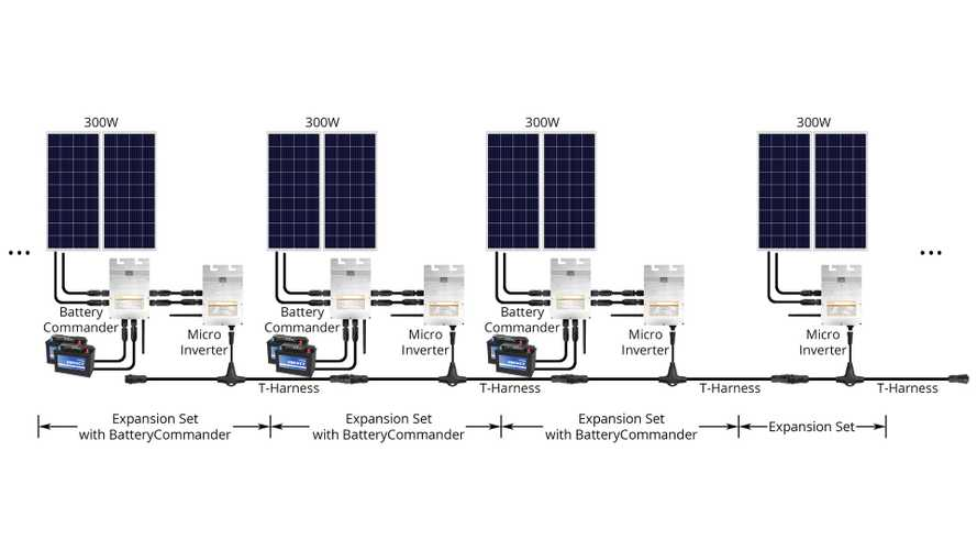 Legion Solar 4 Plans to Turn Solar Generation Into An Appliance