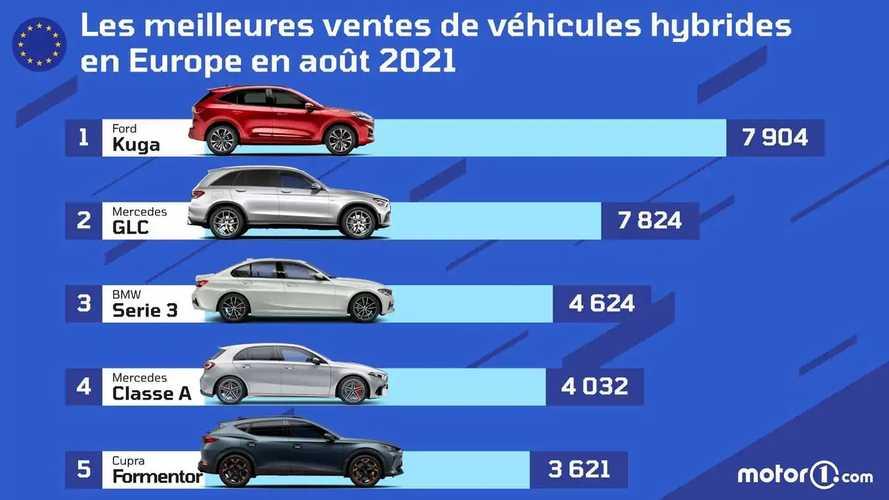 Ventes - Record de l'hybride rechargeable, le Ford Kuga en tête
