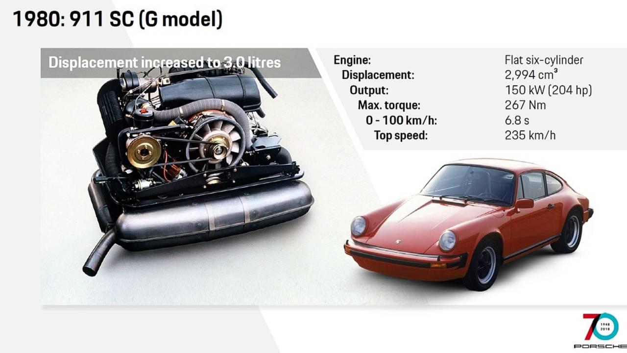1980 G Model SC Engine