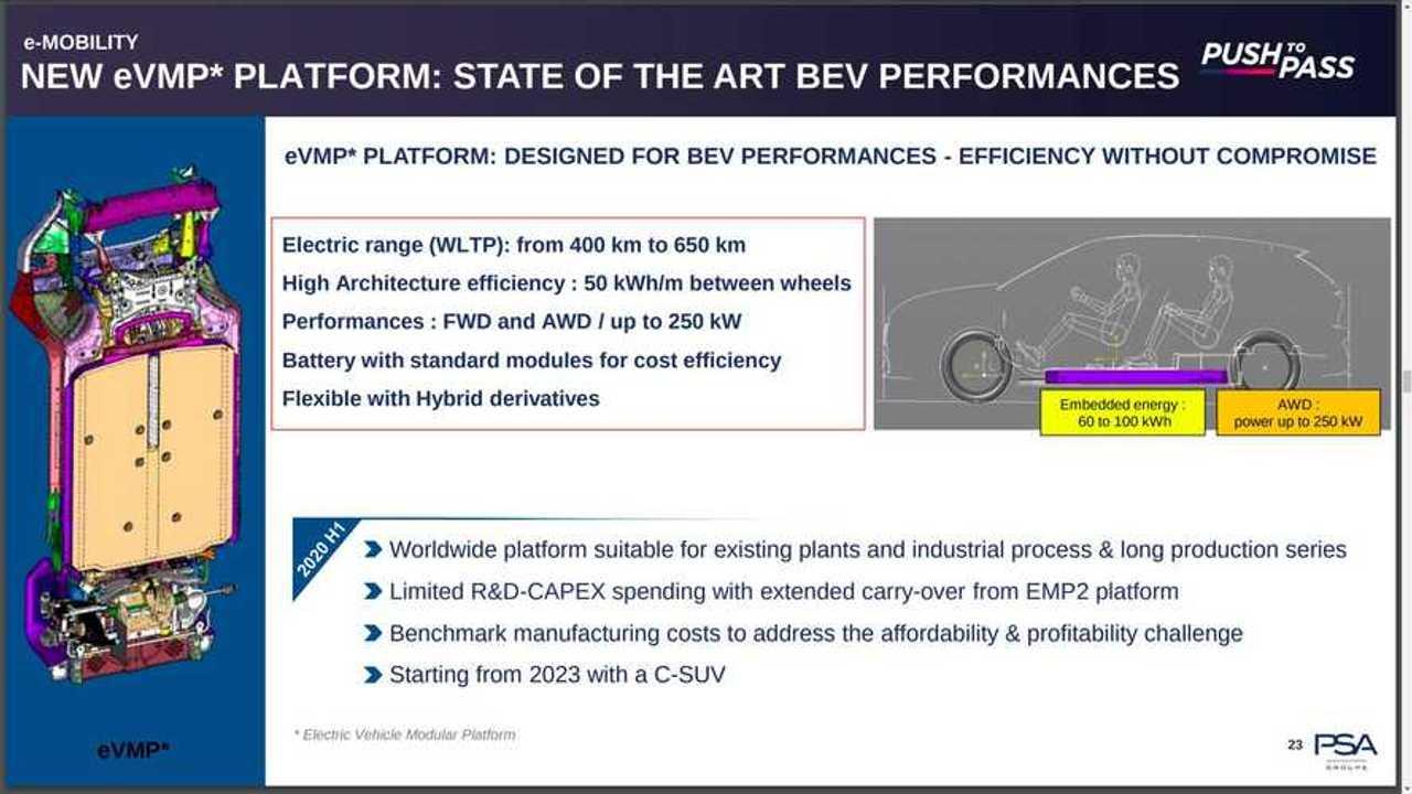 PSA eVMP electric platform