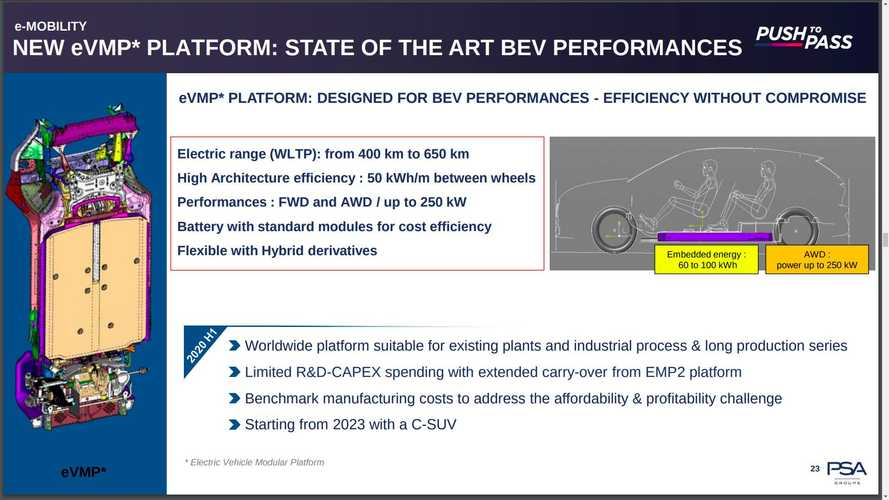 Peugeot готовит семейство электромобилей с запасом хода в 650 километров
