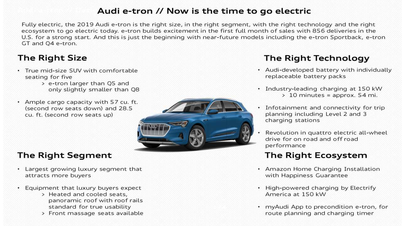 Audi E-Tron Sales Soar To New High In U.S. In May 2019