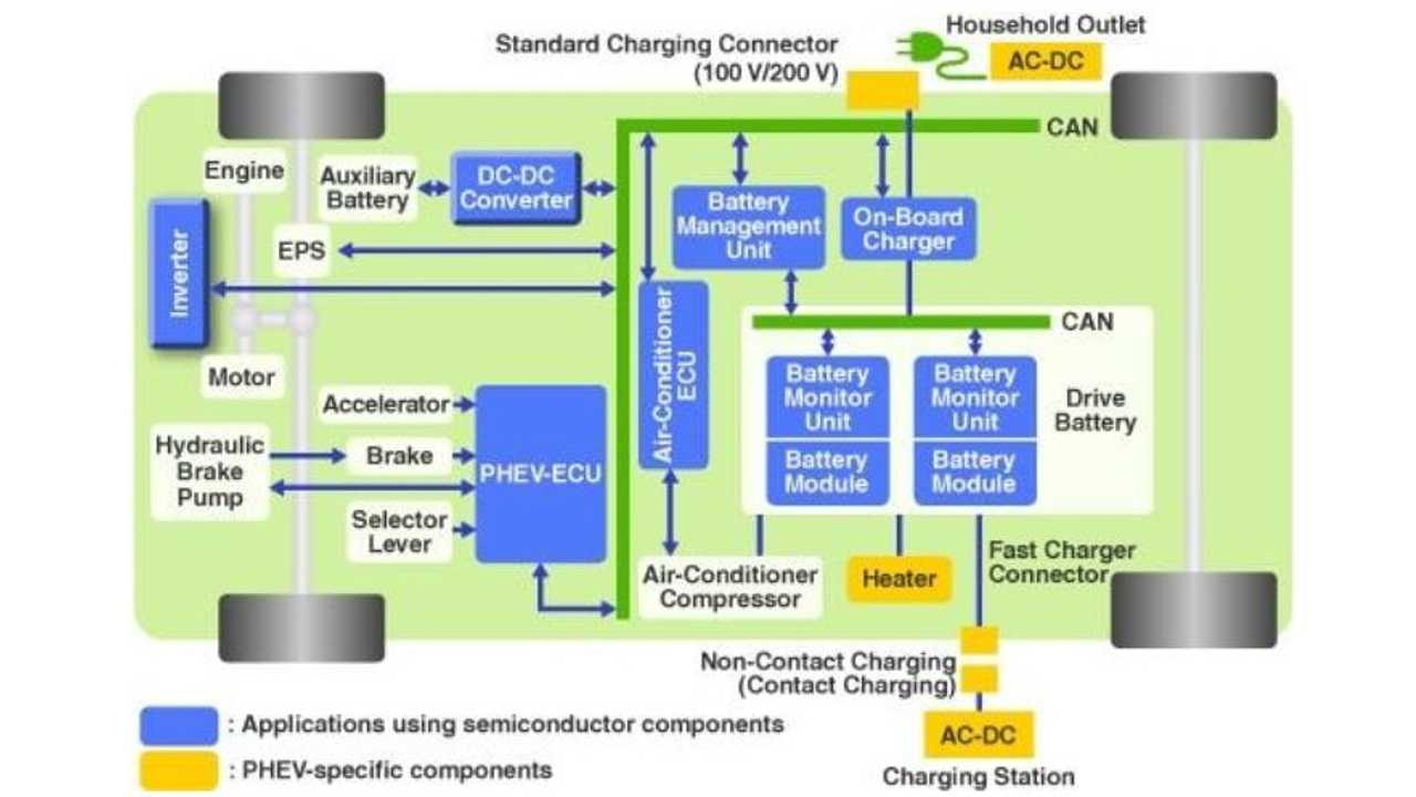 Compelling Evolutions In Electric Vehicle Technologies