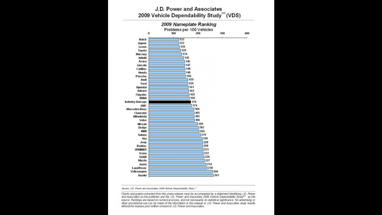 L'affidabilità secondo il report 2009 della J.D. Power