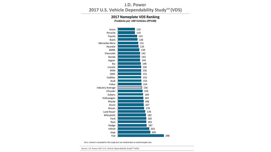 J.D. Power Dependability 2017