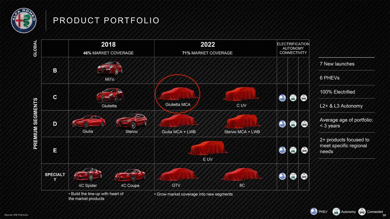 Alfa Romeo Giulietta Refresh
