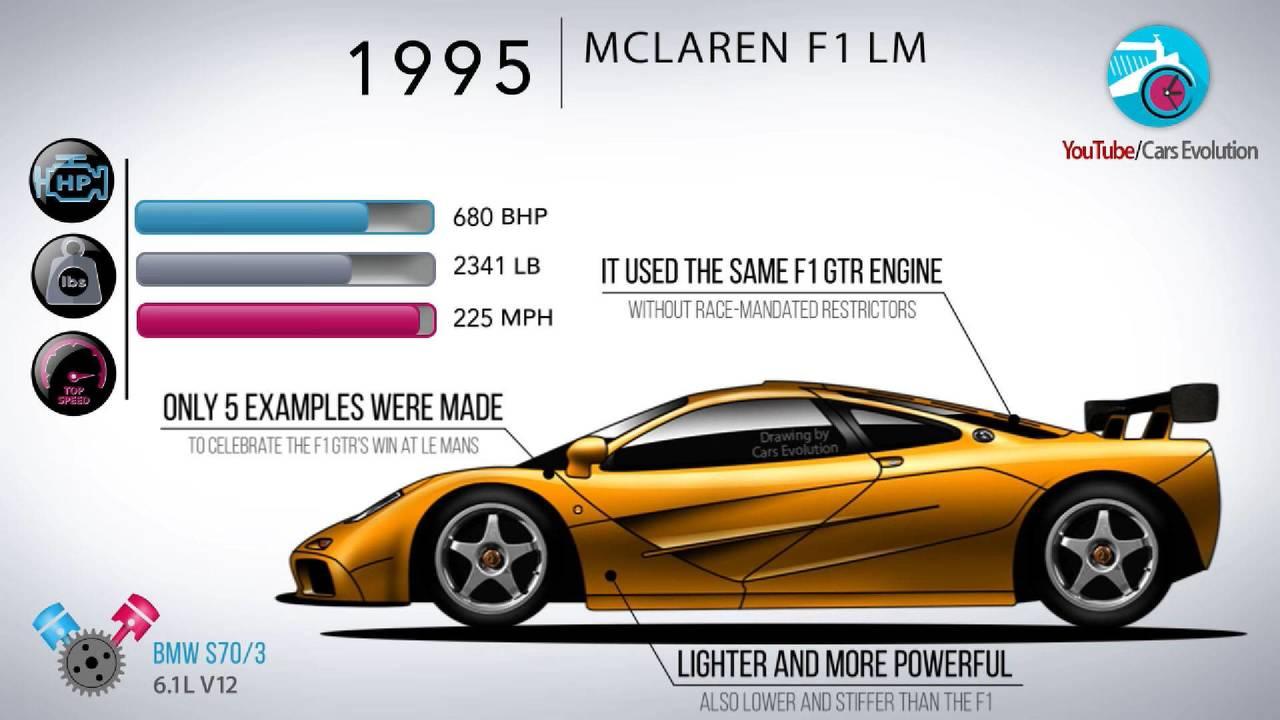 McLaren evolution