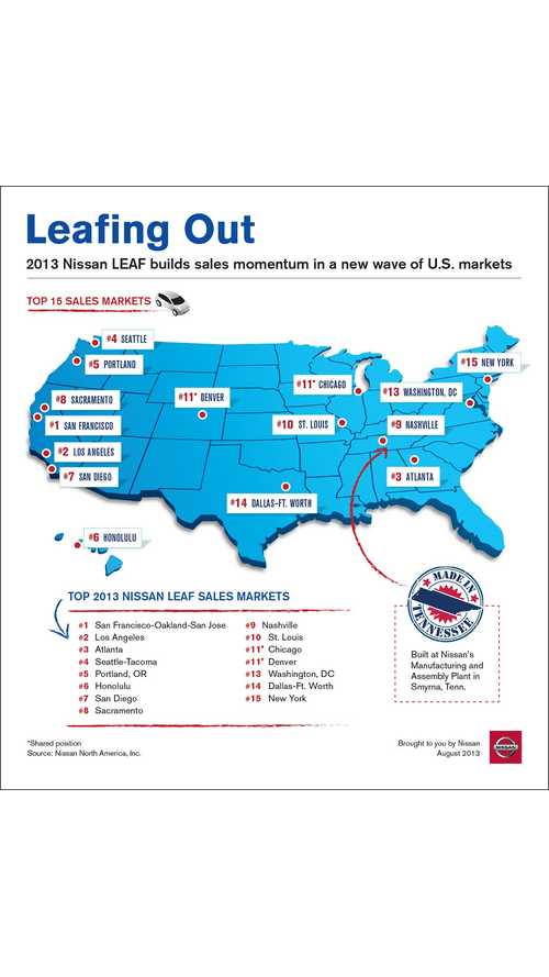Top 15 Nissan LEAF Markets In US - Now Best Seller For The Brand In Seattle, Portland and San Francisco