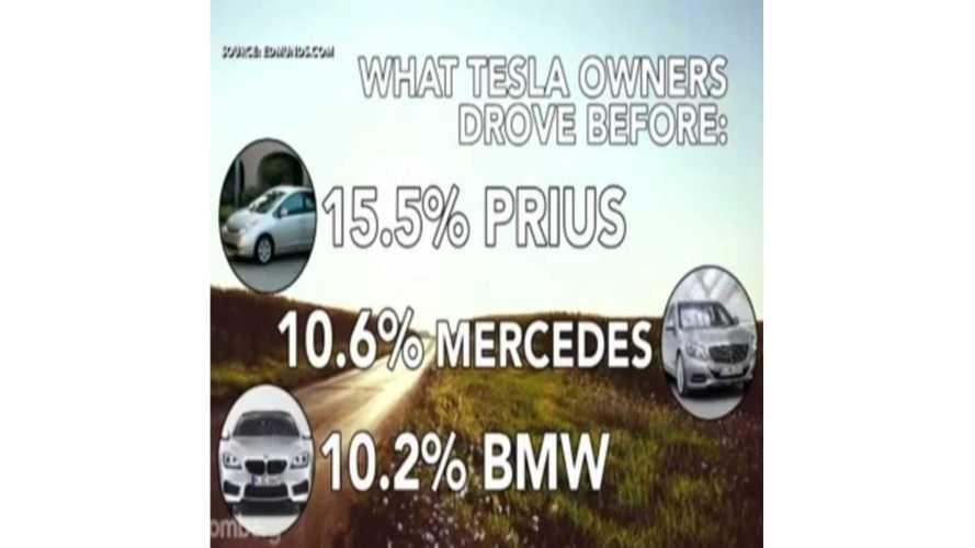 Snapshot of Tesla Model S Owners - Video