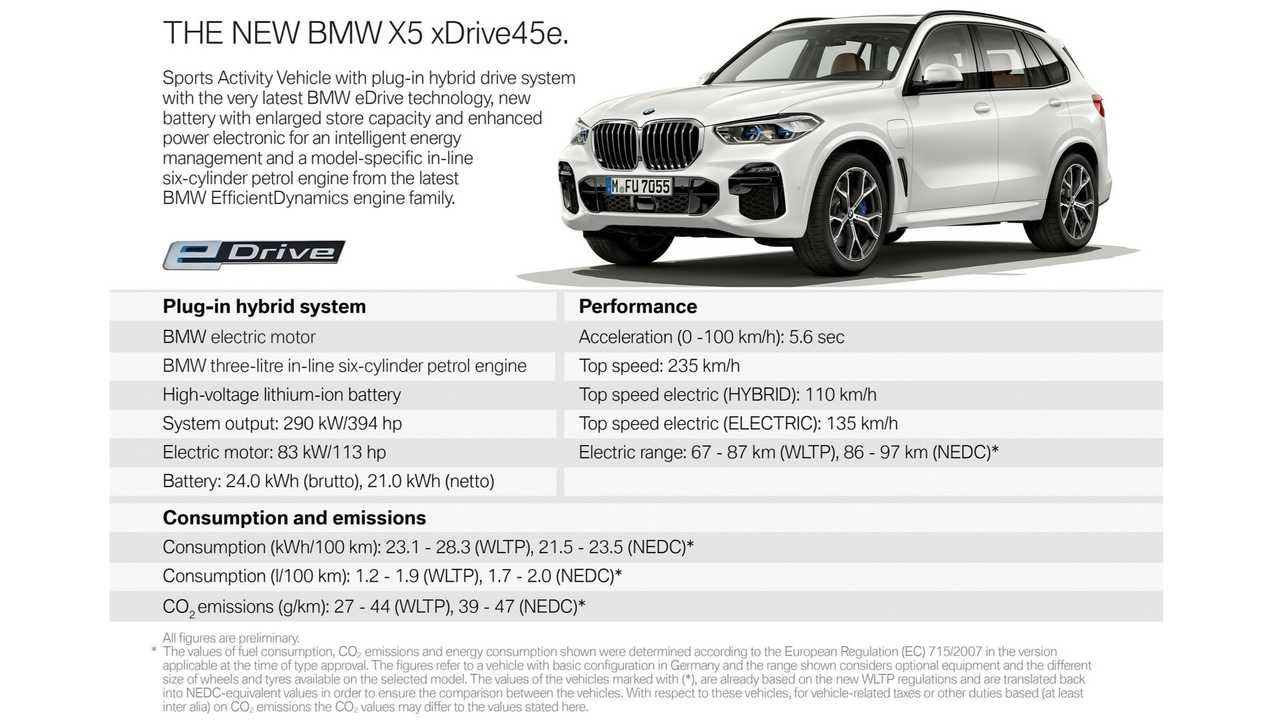 BMW Triples All-Electric Range Of X5 PHEV With 24 kWh (Specs)