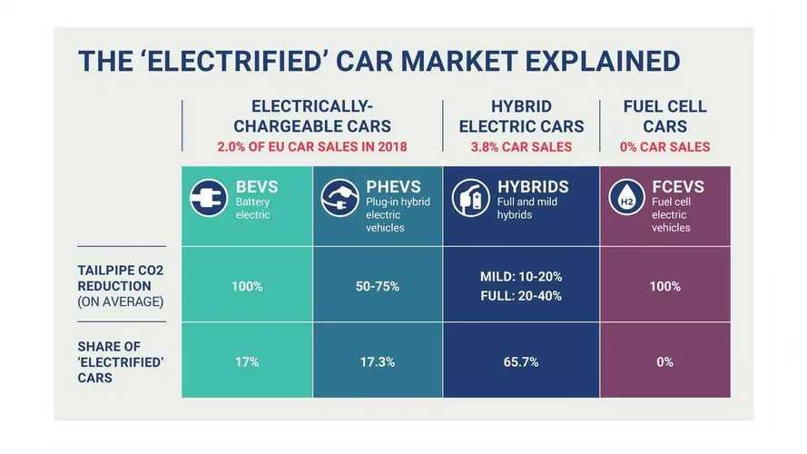 Check ACEA's 2019 Zero-Emission Mobility Progress Report Main Graphics