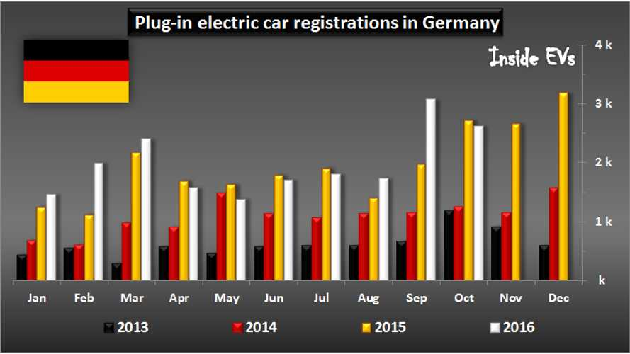 German EV Market Down Slightly In October, But Maintains 1% Market Share
